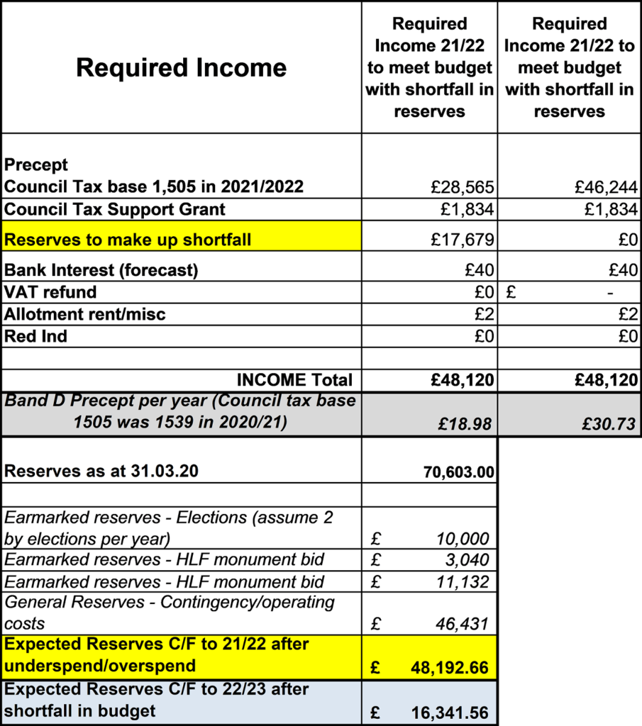 Precept calculation and reserves for 2021 to 2022